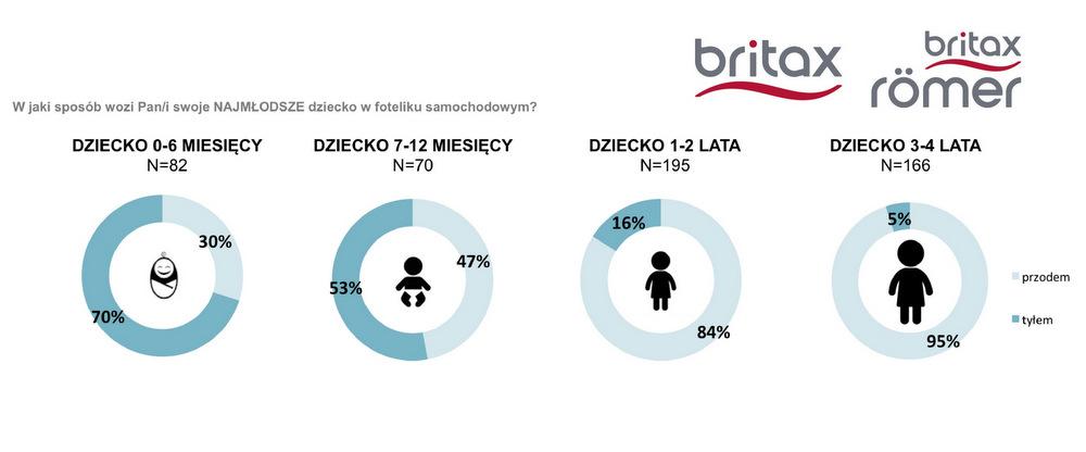 britax badanie